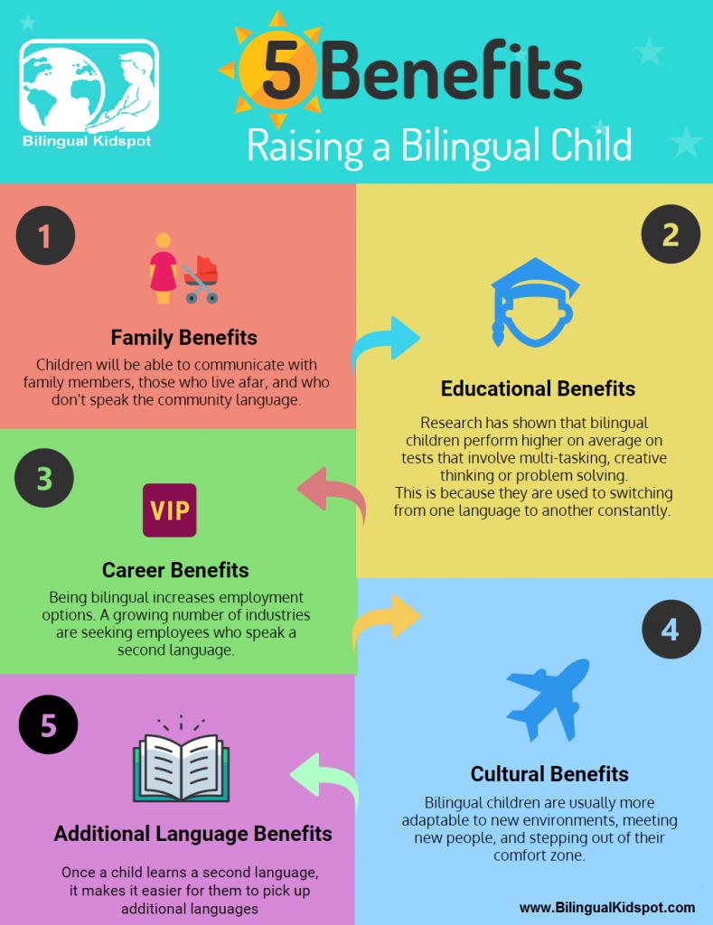 bilingual-kids-infographic-benefits-advantages