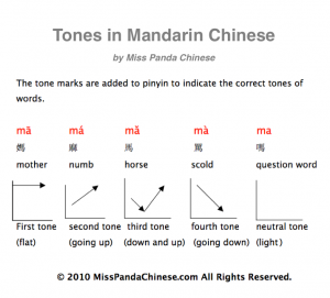 chinese-tones-graphic-teach-child-chinese-mandrin