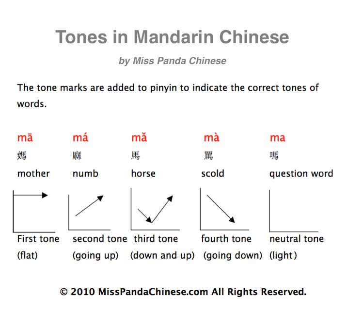 chinese-tones-graphic-teach-child-chinese-mandrin