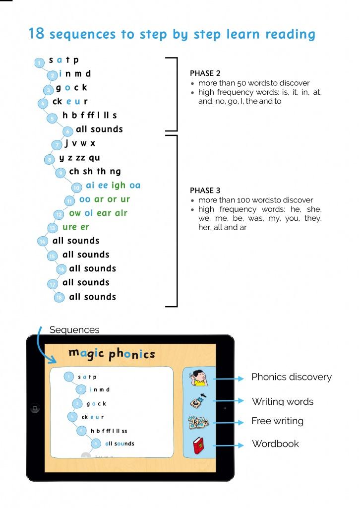 magic-phonics-teach-kids-to-read