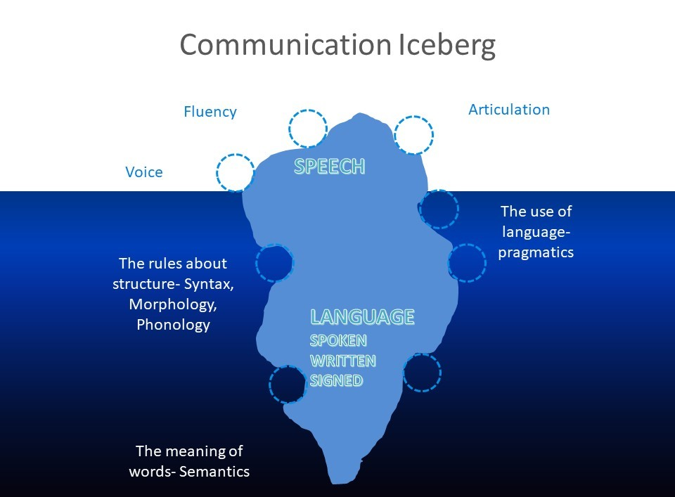 speech-language-definition-difference