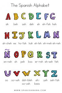 Spanish Alphabet Pronunciation - Teach Spanih