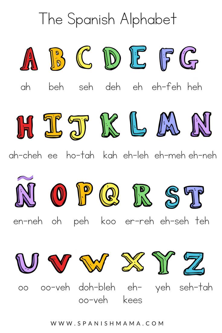 spanish alphabet pronounciation bilingual kidspot. Black Bedroom Furniture Sets. Home Design Ideas