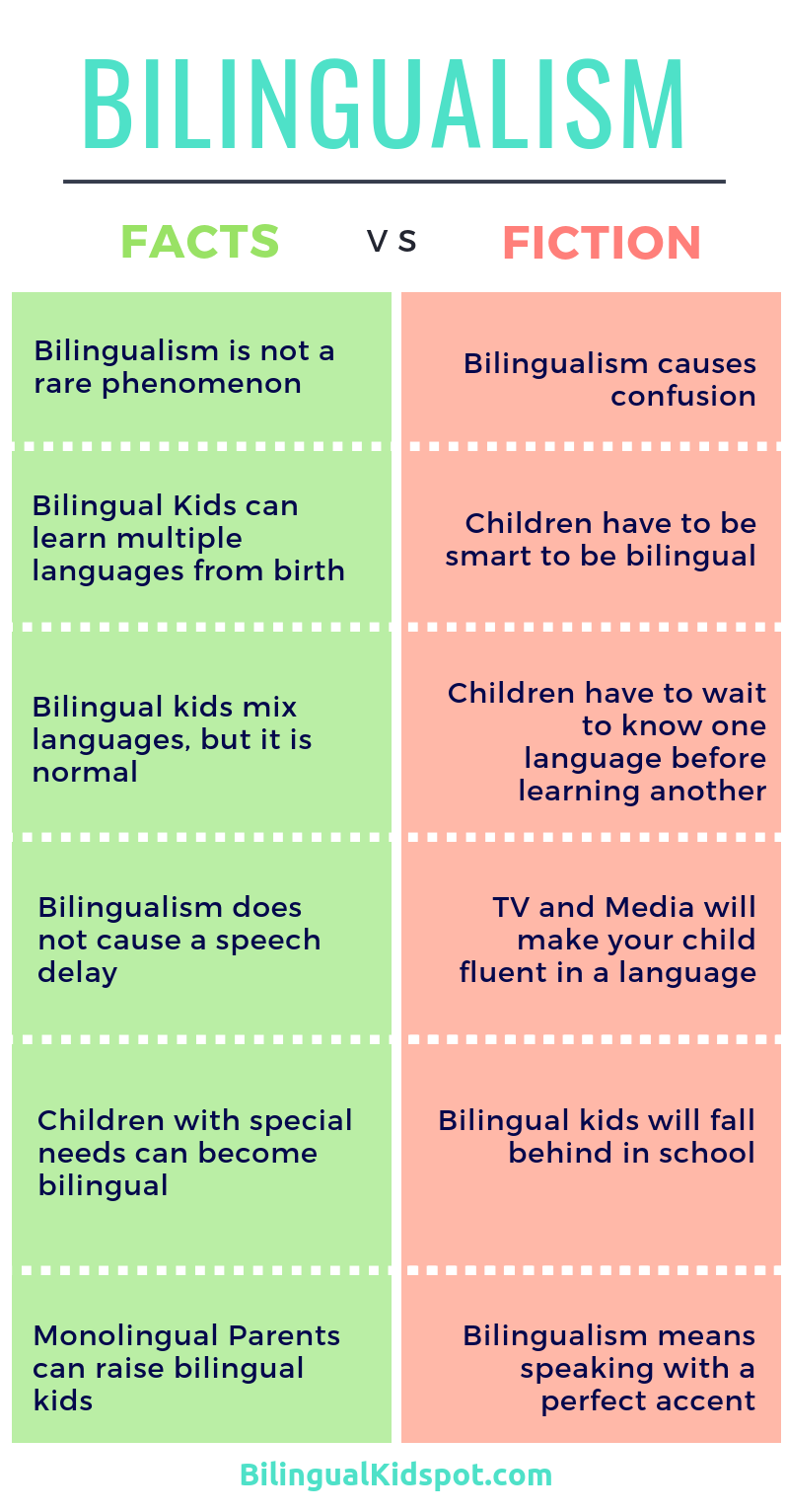 Bilingualism Facts and Fiction Infographic