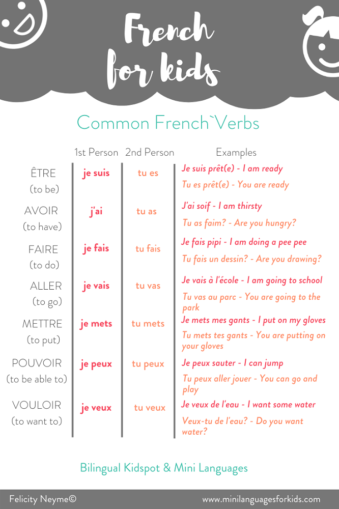 Common French Verbs for Kids