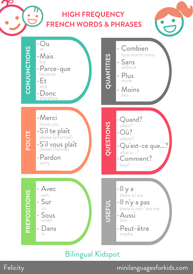 High Frequency French words for Kids