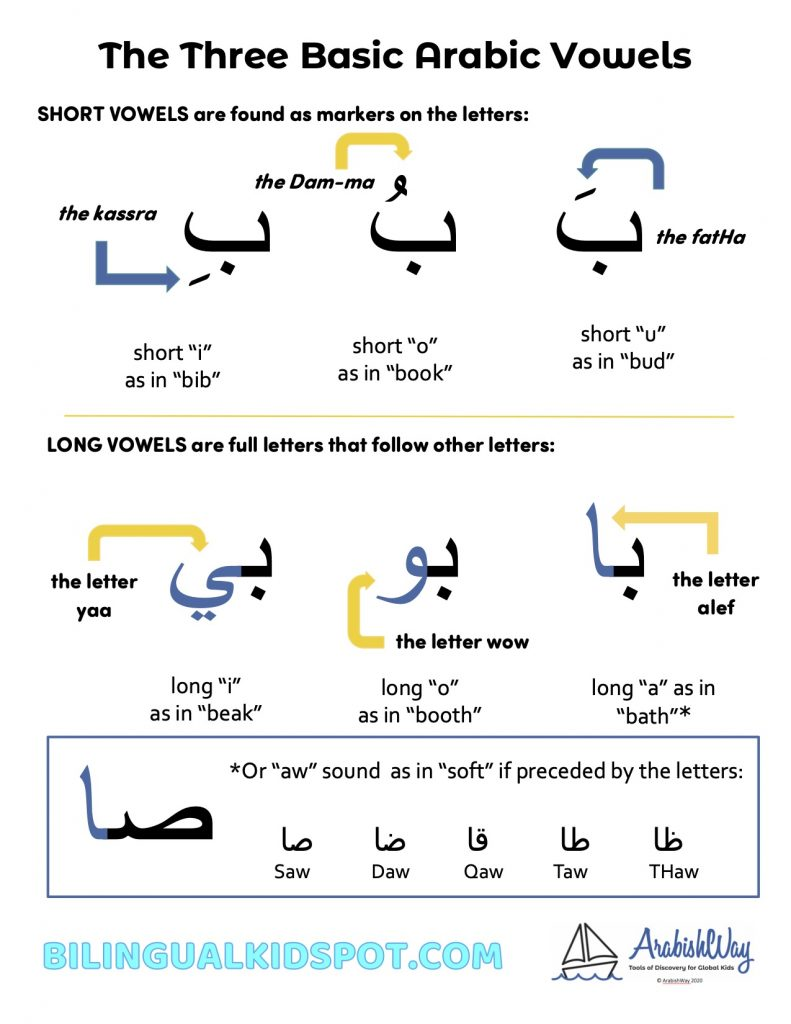 Arabic Basic Vowels Printable