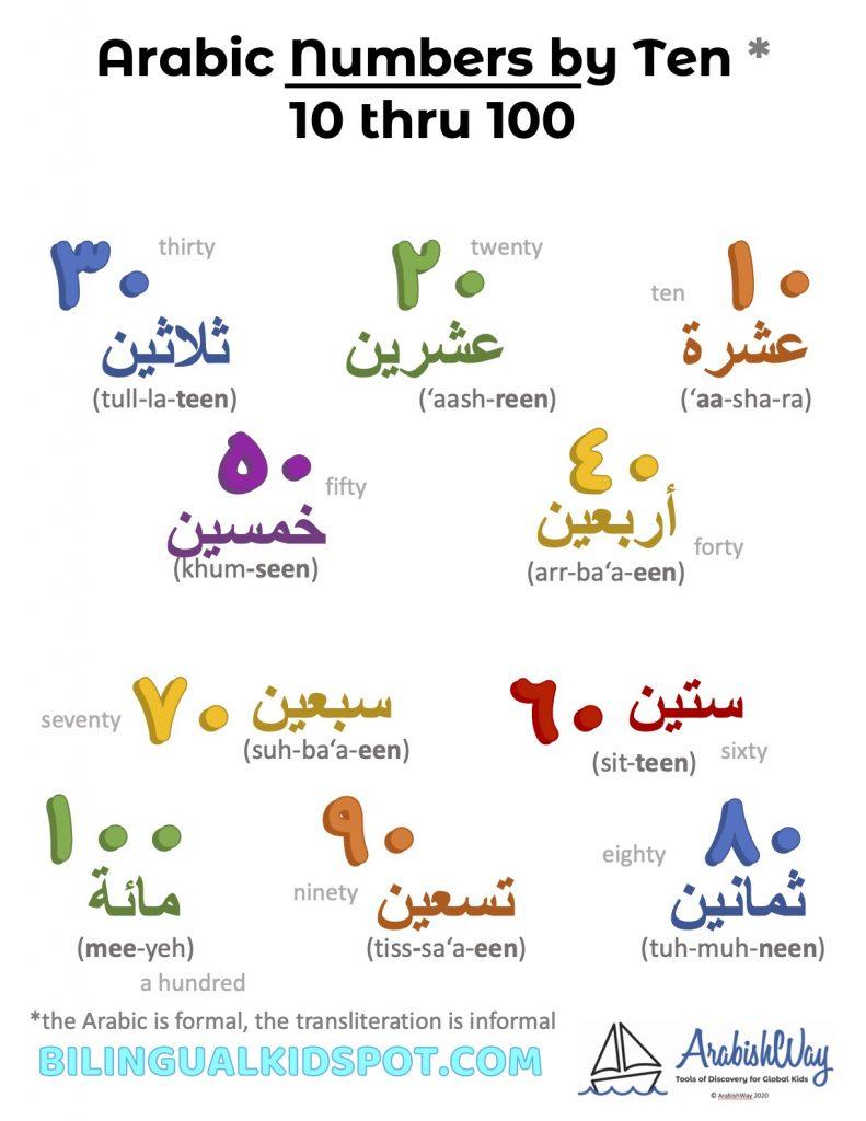 Arabic Numbers by Tens - 10-100